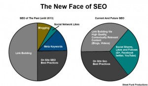 new seo chart1 300x175 SEO: New Rules For 2014
